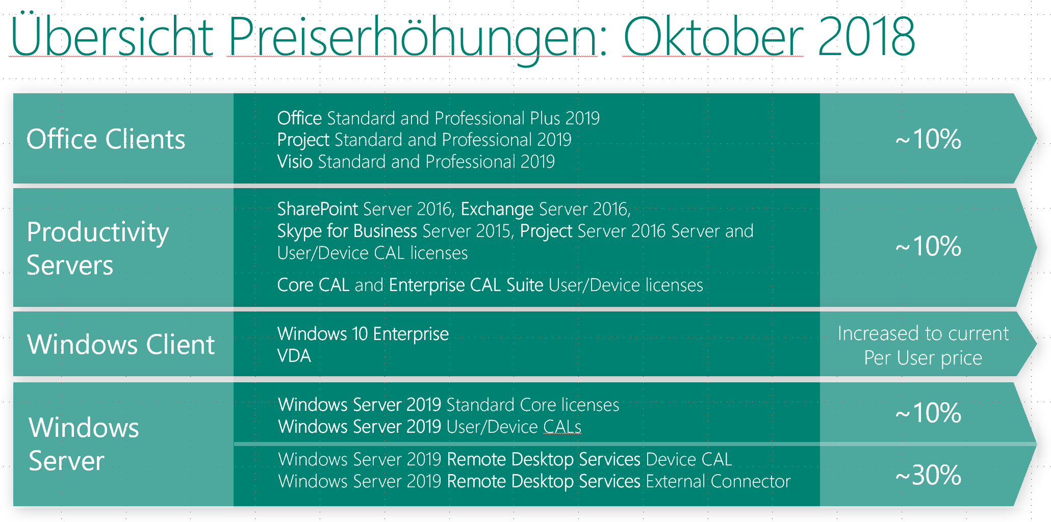 Gerade Microsoft Windows Server 2019 Option 50 User Remote Desktop Service Rds Cals Durchsichtig In Sicht Software Computer, Tablets & Netzwerk
